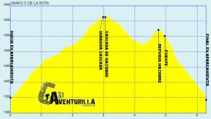 senderismo en Palencia