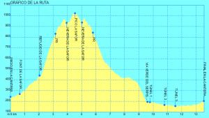 subida al pico de La Safor