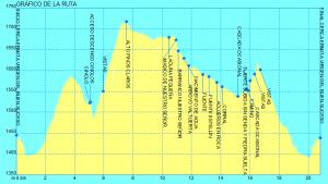Gráfico Entorno a las hoces del Barranco de las Valluertas.gpx