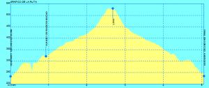 Gráfico de la ruta
