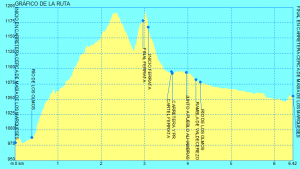 ruta combinada en Teruel